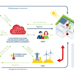 Towards a Decarbonized Building Sector